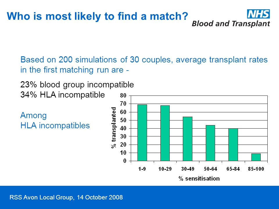 RSS Avon Local Group, 14 October 2008 Who is most likely to find a match? Based on 200 simulations of 30 couples, average transplant rates in the firs
