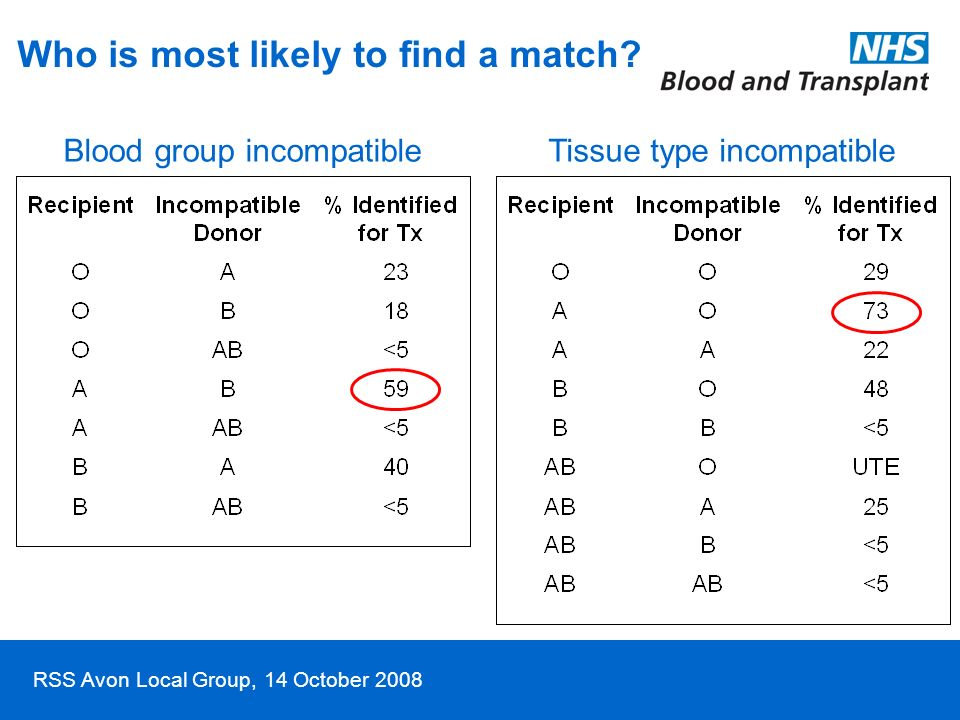 RSS Avon Local Group, 14 October 2008 Who is most likely to find a match? Blood group incompatibleTissue type incompatible