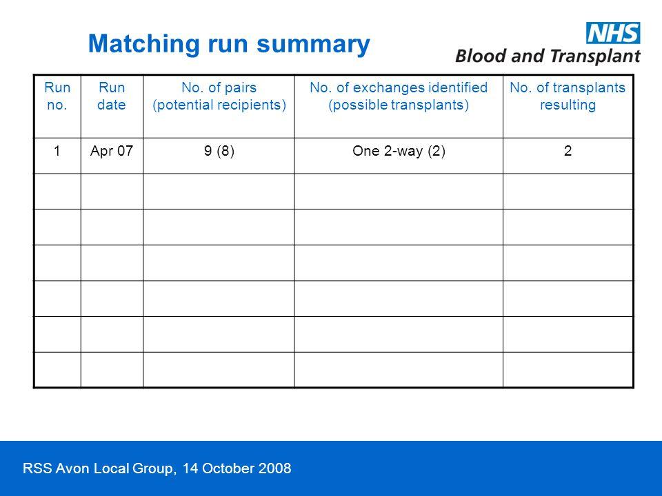 RSS Avon Local Group, 14 October 2008 Matching run summary Run no.