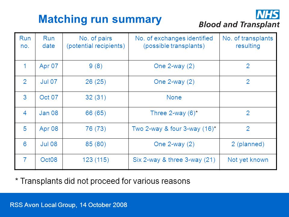 RSS Avon Local Group, 14 October 2008 Matching run summary Run no. Run date No. of pairs (potential recipients) No. of exchanges identified (possible