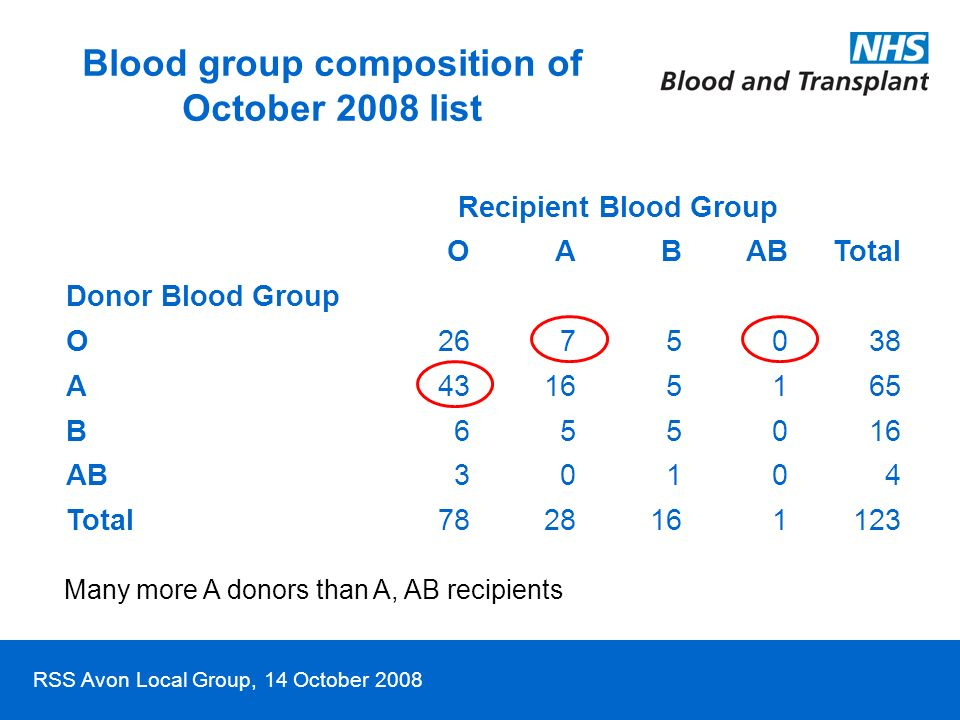 RSS Avon Local Group, 14 October 2008 Blood group composition of October 2008 list Recipient Blood Group Total OABAB Donor Blood Group O2675038 A43165