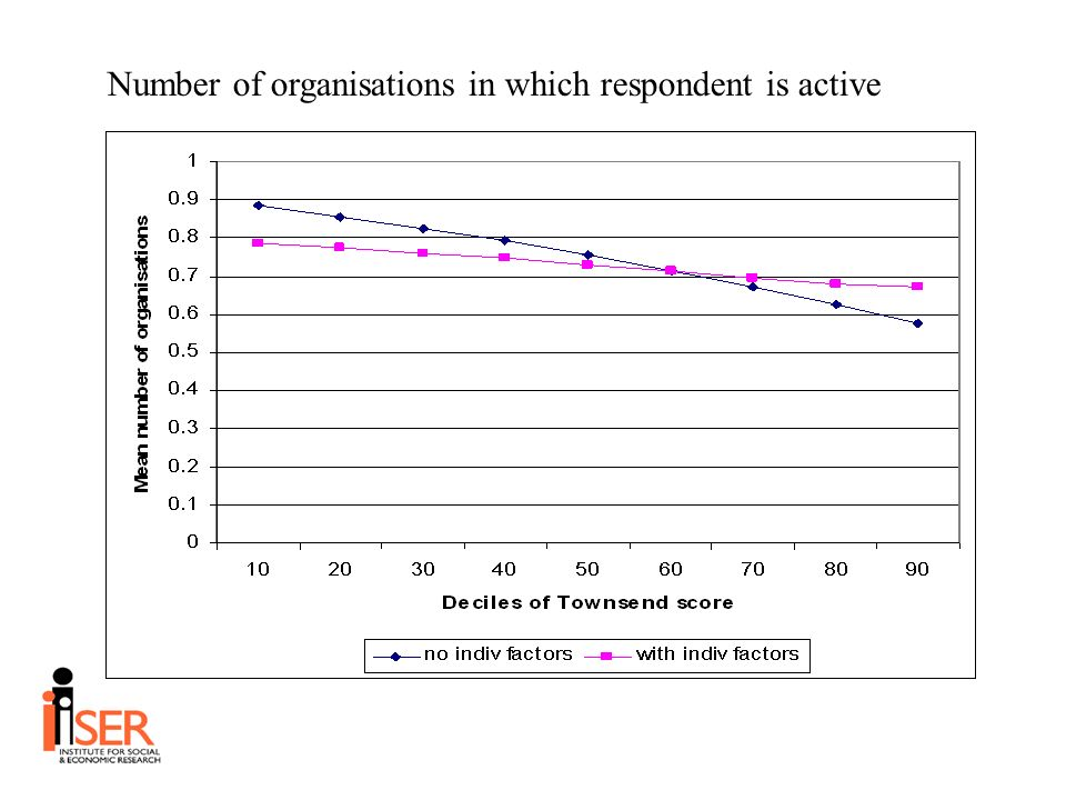 Number of organisations in which respondent is active
