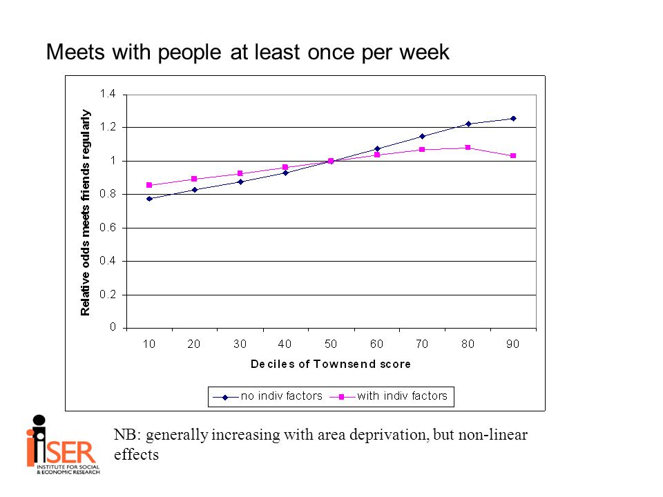 Meets with people at least once per week NB: generally increasing with area deprivation, but non-linear effects