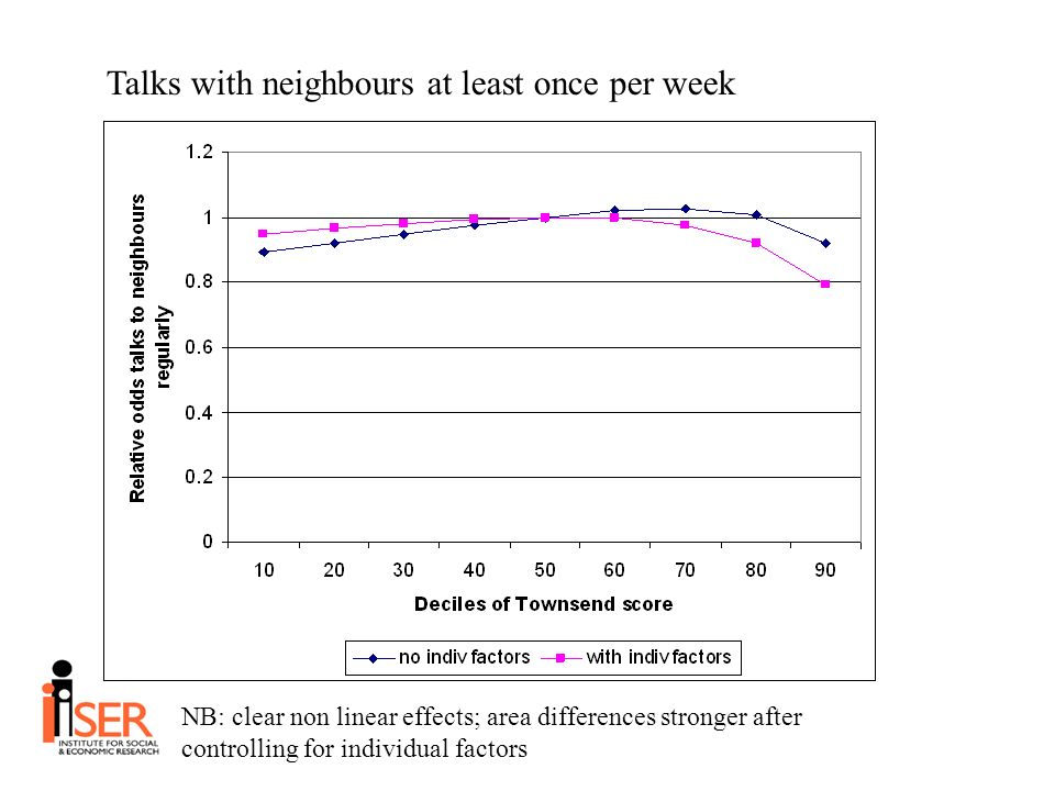 Talks with neighbours at least once per week NB: clear non linear effects; area differences stronger after controlling for individual factors
