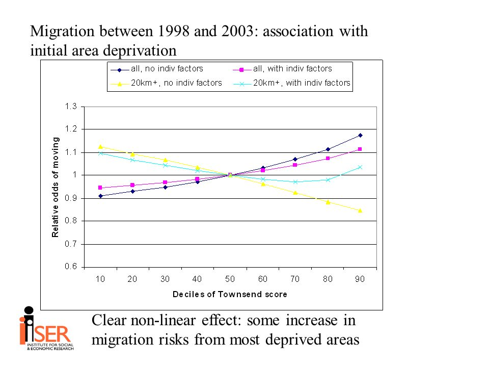 Migration between 1998 and 2003: association with initial area deprivation Clear non-linear effect: some increase in migration risks from most deprived areas