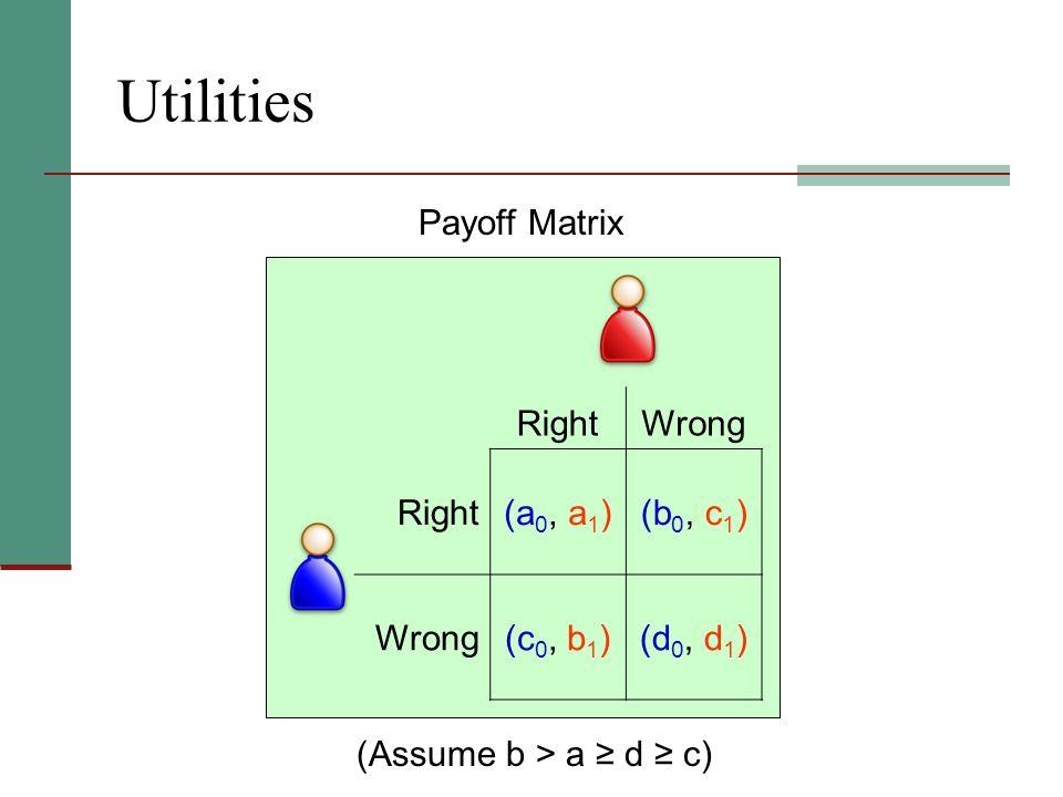Utilities RightWrong Right(a 0, a 1 )(b 0, c 1 ) Wrong(c 0, b 1 )(d 0, d 1 ) Payoff Matrix (Assume b > a d c)