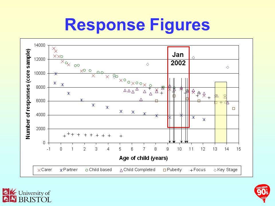 Response Figures Jan 2002