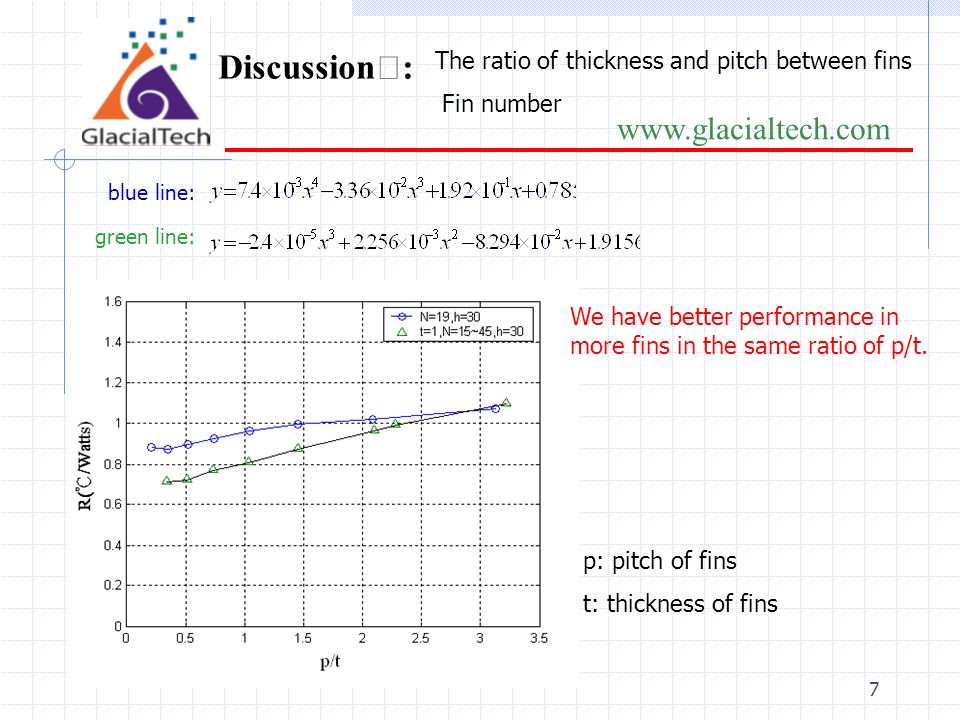 7 www.glacialtech.com Discussion : blue line: green line: The ratio of thickness and pitch between fins Fin number p: pitch of fins t: thickness of fins We have better performance in more fins in the same ratio of p/t.