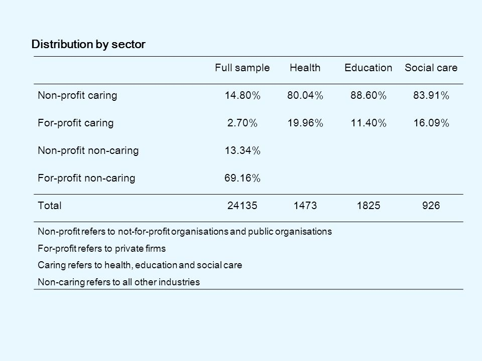 Full sampleHealthEducationSocial care Non-profit caring14.80%80.04%88.60%83.91% For-profit caring2.70%19.96%11.40%16.09% Non-profit non-caring13.34% For-profit non-caring69.16% Total2413514731825926 Non-profit refers to not-for-profit organisations and public organisations For-profit refers to private firms Caring refers to health, education and social care Non-caring refers to all other industries Distribution by sector
