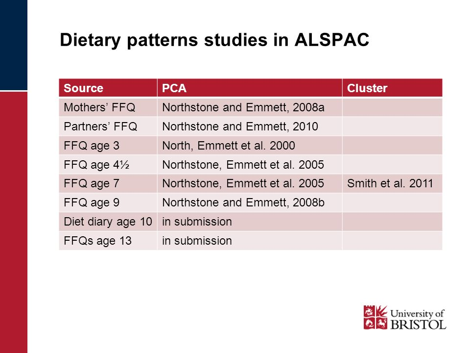 Dietary patterns studies in ALSPAC SourcePCACluster Mothers FFQNorthstone and Emmett, 2008a Partners FFQNorthstone and Emmett, 2010 FFQ age 3North, Em