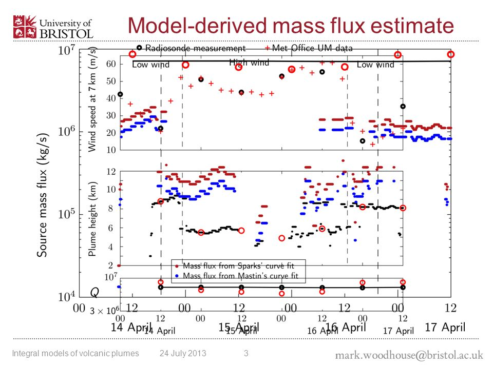 Beyond single point matching… Matching to a single observation target height gives an estimate of the source mass flux, but the model prediction cannot be assessed.