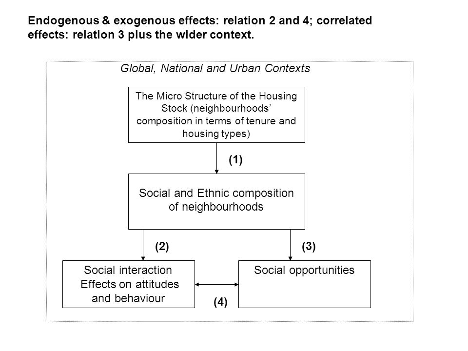 The Micro Structure of the Housing Stock (neighbourhoods composition in terms of tenure and housing types) Social and Ethnic composition of neighbourh