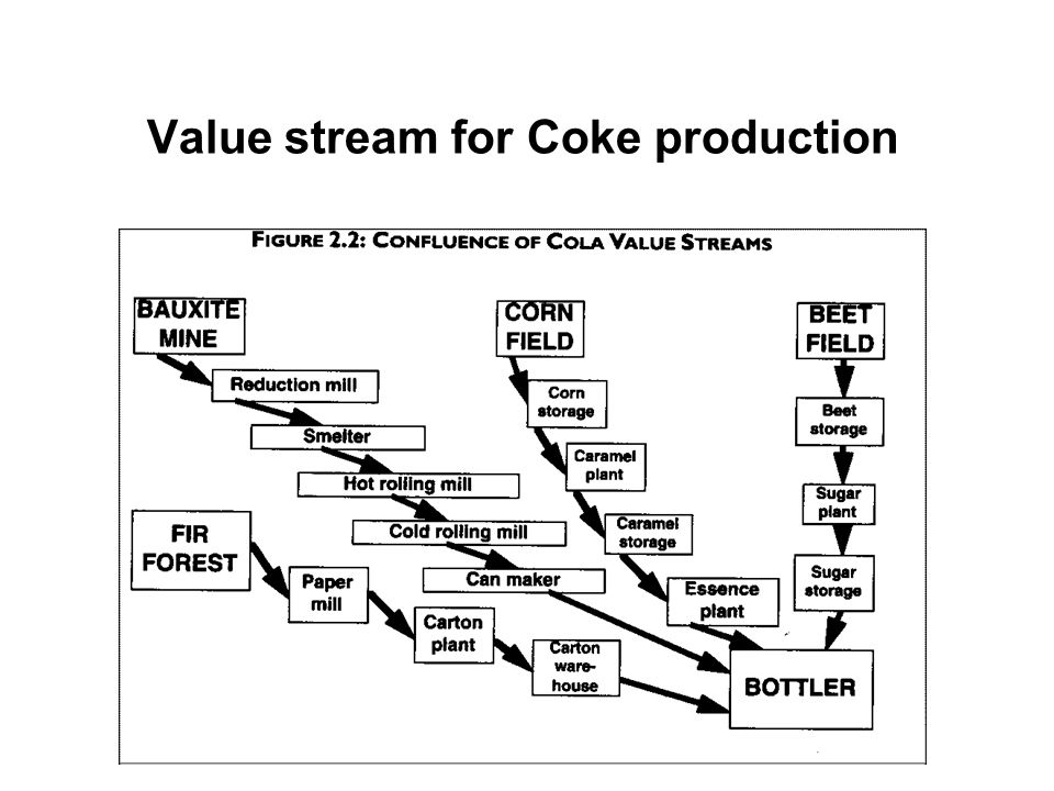 Value stream for Coke production