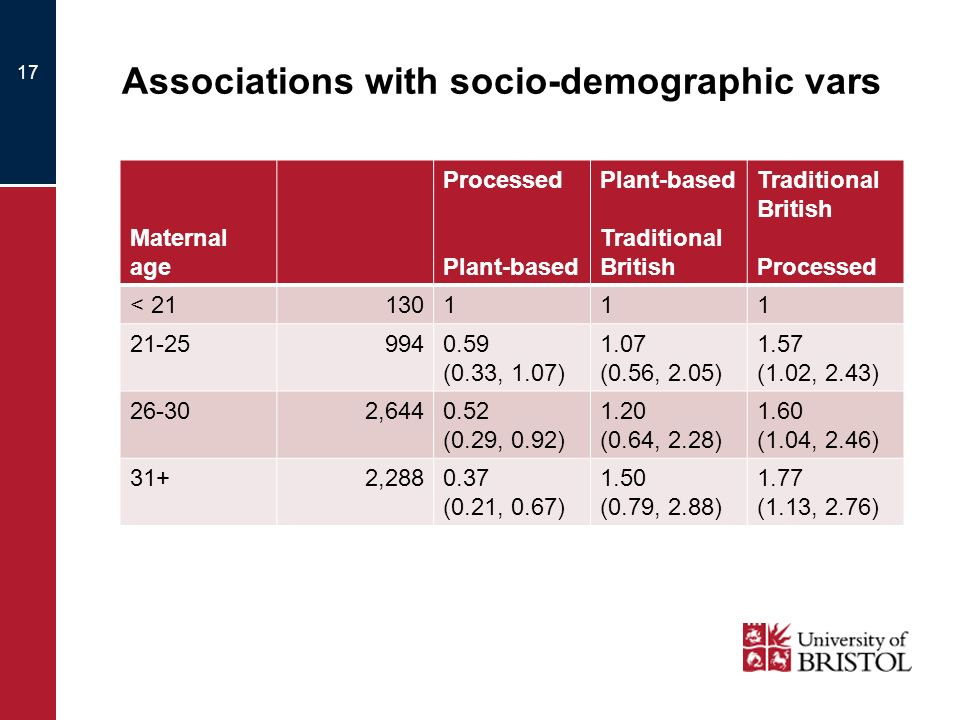 Associations with socio-demographic vars Maternal age Processed Plant-based Traditional British Processed < 21130111 21-259940.59 (0.33, 1.07) 1.07 (0.56, 2.05) 1.57 (1.02, 2.43) 26-302,6440.52 (0.29, 0.92) 1.20 (0.64, 2.28) 1.60 (1.04, 2.46) 31+2,2880.37 (0.21, 0.67) 1.50 (0.79, 2.88) 1.77 (1.13, 2.76) 17