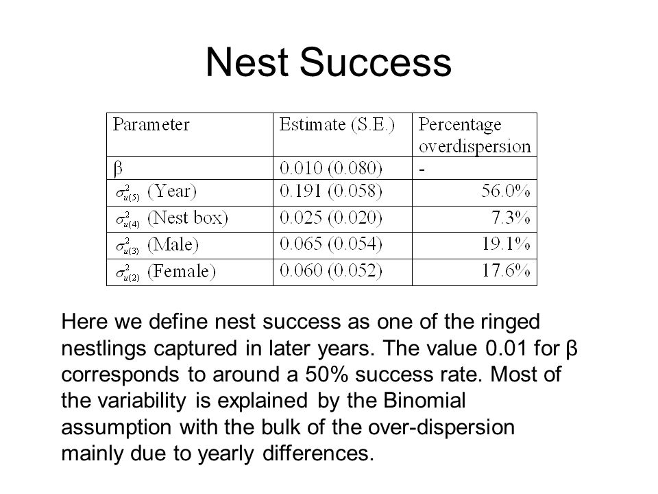Nest Success Here we define nest success as one of the ringed nestlings captured in later years. The value 0.01 for β corresponds to around a 50% succ