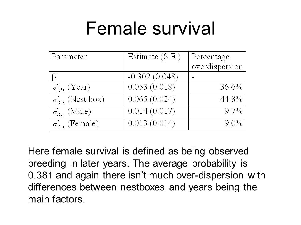 Female survival Here female survival is defined as being observed breeding in later years. The average probability is 0.381 and again there isnt much