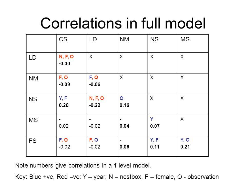 Correlations in full model CSLDNMNSMS LD N, F, O -0.30 XXXX NM F, O -0.09 F, O -0.06 XXX NS Y, F 0.20 N, F, O -0.22 O 0.16 XX MS - 0.02 - -0.02 - 0.04 Y 0.07 X FS F, O -0.02 F, O -0.02 - 0.06 Y, F 0.11 Y, O 0.21 Note numbers give correlations in a 1 level model.