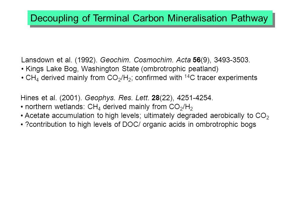 Decoupling of Terminal Carbon Mineralisation Pathway Hines et al.
