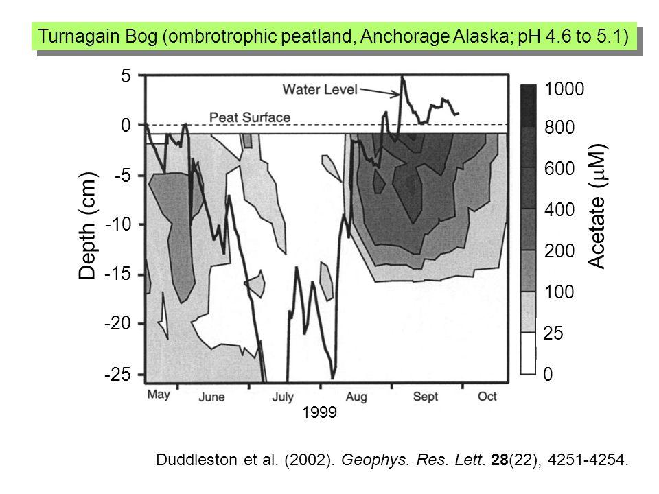 Duddleston et al. (2002). Geophys. Res. Lett. 28(22), 4251-4254.