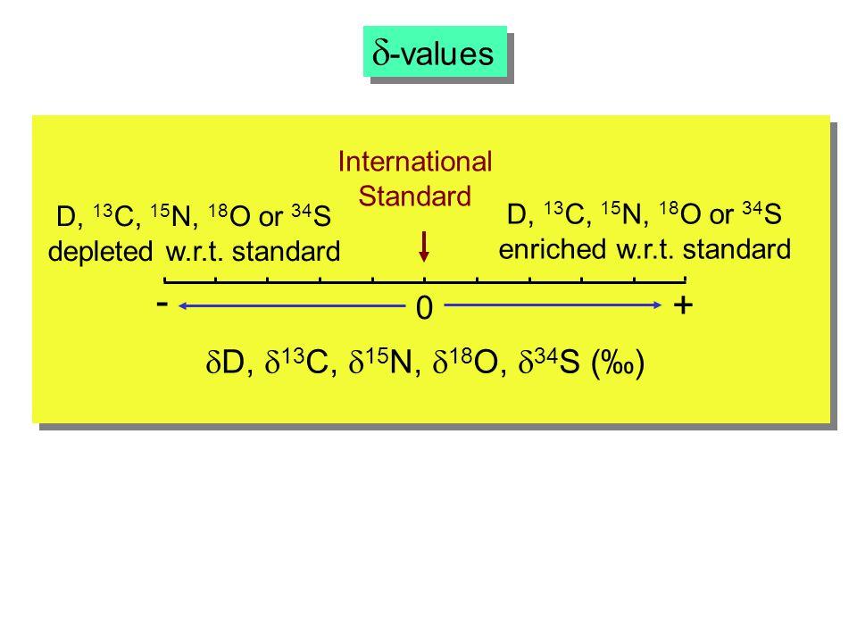 -values 0 + D, 13 C, 15 N, 18 O, 34 S () - International Standard D, 13 C, 15 N, 18 O or 34 S depleted w.r.t.