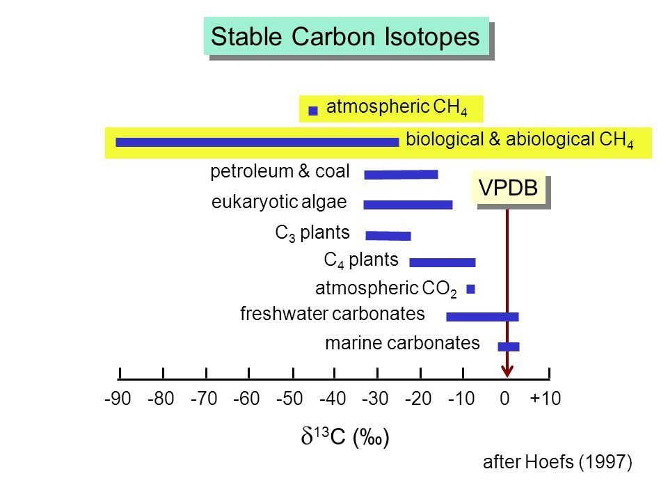 VPDB -90-80-70-60-50-40-30-20-100+10 13 C () atmospheric CH 4 biological & abiological CH 4 C 4 plants freshwater carbonates marine carbonates atmospheric CO 2 C 3 plants petroleum & coal eukaryotic algae Stable Carbon Isotopes after Hoefs (1997)