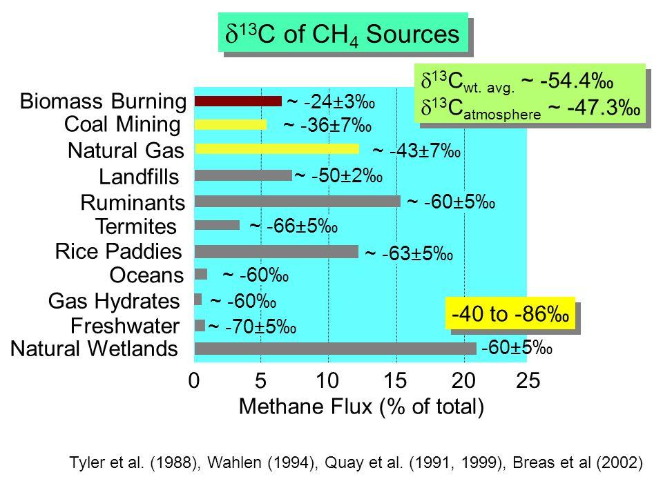0 5 10152025 Methane Flux (% of total) Natural Wetlands Landfills Freshwater Gas Hydrates Oceans ~ -70±5 ~ -60 Ruminants Rice Paddies Termites ~ -63±5 ~ -50±2 ~ -60±5 ~ -66±5 Tyler et al.