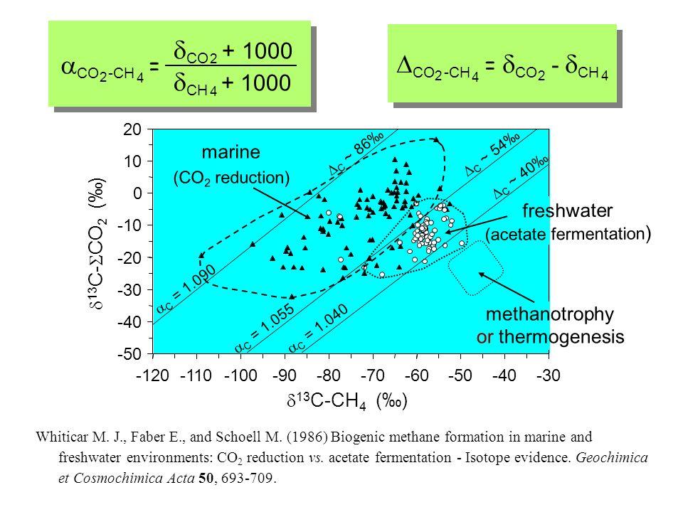 -50 -40 -30 -20 -10 0 10 20 -120-110-100-90-80-70-60-50-40-30 13 C-CH 4 () 13 C- CO 2 () marine (CO 2 reduction) Whiticar M.