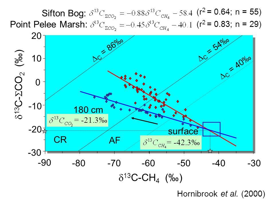 -10 -20 20 10 0 -30 -40-50-60-70-80 -90 (r 2 = 0.64; n = 55) Sifton Bog: Hornibrook et al.