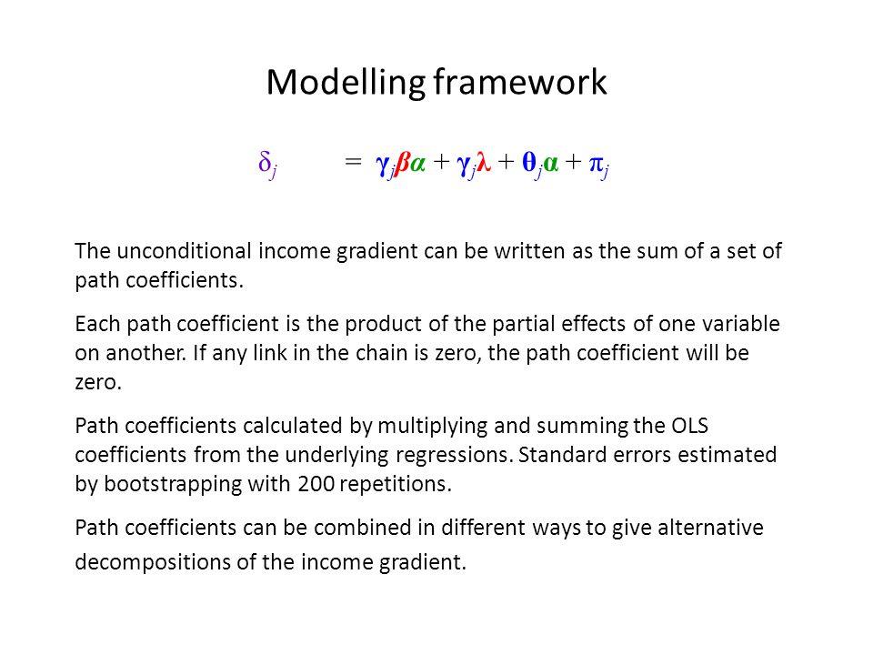 Modelling framework δ j = γ j βα + γ j λ + θ j α + π j The unconditional income gradient can be written as the sum of a set of path coefficients.