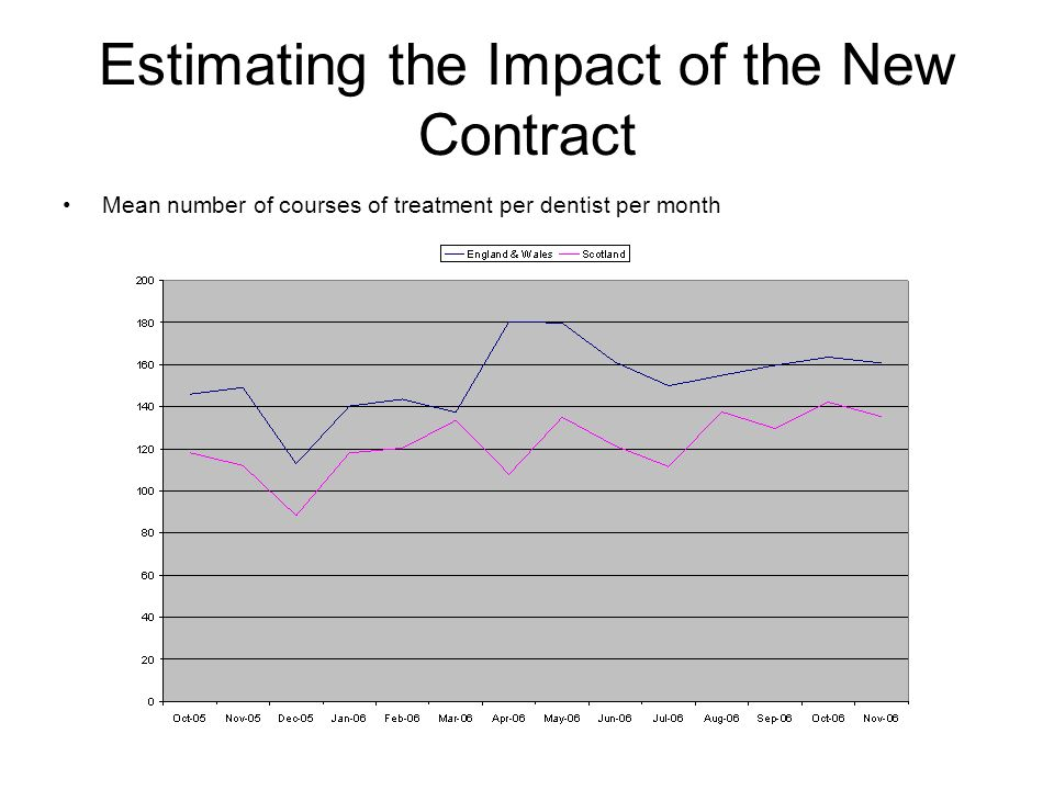 Estimating the Impact of the New Contract Mean number of courses of treatment per dentist per month