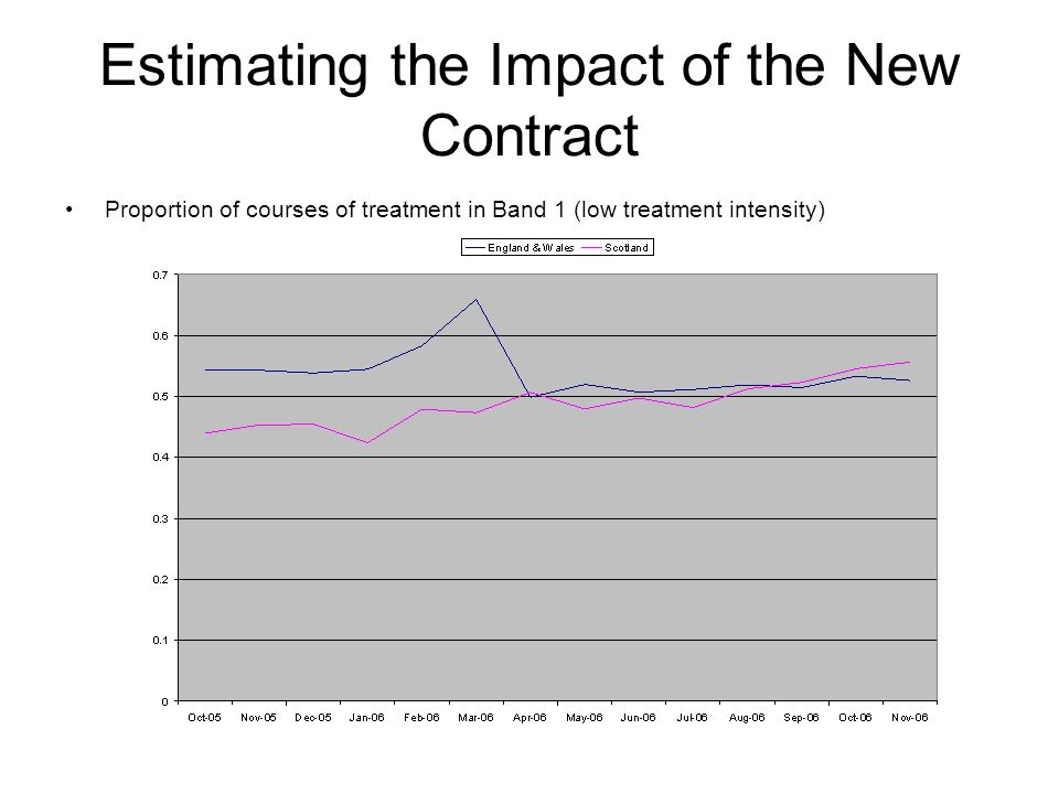 Estimating the Impact of the New Contract Proportion of courses of treatment in Band 1 (low treatment intensity)