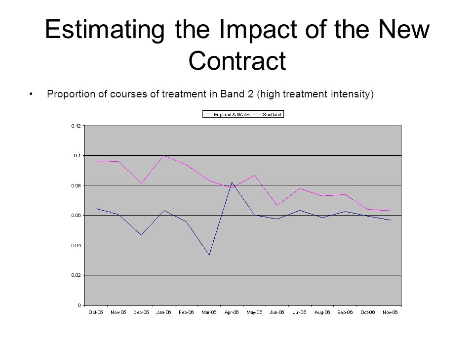 Estimating the Impact of the New Contract Proportion of courses of treatment in Band 2 (high treatment intensity)