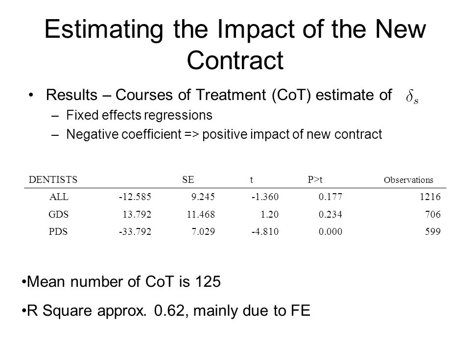 Results – Courses of Treatment (CoT) estimate of –Fixed effects regressions –Negative coefficient => positive impact of new contract 12160.177-1.3609.