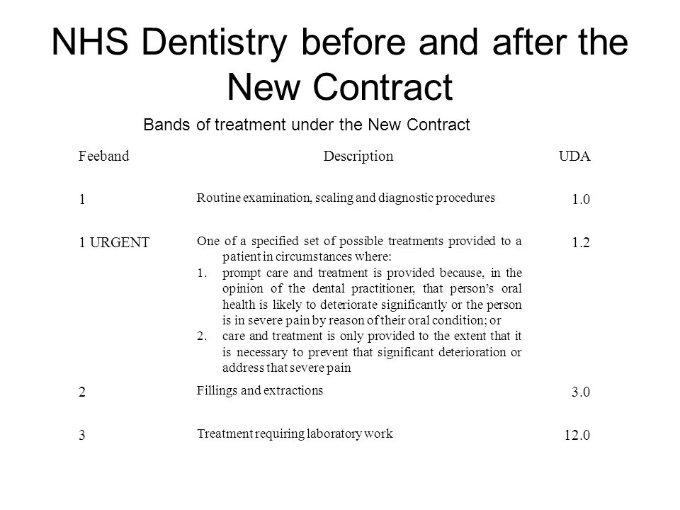 NHS Dentistry before and after the New Contract 12.0 Treatment requiring laboratory work 3 3.0 Fillings and extractions 2 1.2 One of a specified set of possible treatments provided to a patient in circumstances where: 1.prompt care and treatment is provided because, in the opinion of the dental practitioner, that persons oral health is likely to deteriorate significantly or the person is in severe pain by reason of their oral condition; or 2.care and treatment is only provided to the extent that it is necessary to prevent that significant deterioration or address that severe pain 1 URGENT 1.0 Routine examination, scaling and diagnostic procedures 1 UDADescriptionFeeband Bands of treatment under the New Contract