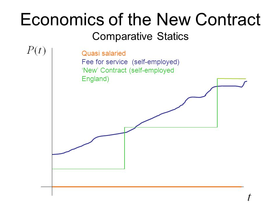 Economics of the New Contract Comparative Statics Quasi salaried Fee for service (self-employed) New Contract (self-employed England)