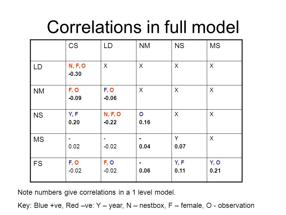 Correlations in full model CSLDNMNSMS LD N, F, O -0.30 XXXX NM F, O -0.09 F, O -0.06 XXX NS Y, F 0.20 N, F, O -0.22 O 0.16 XX MS - 0.02 - -0.02 - 0.04
