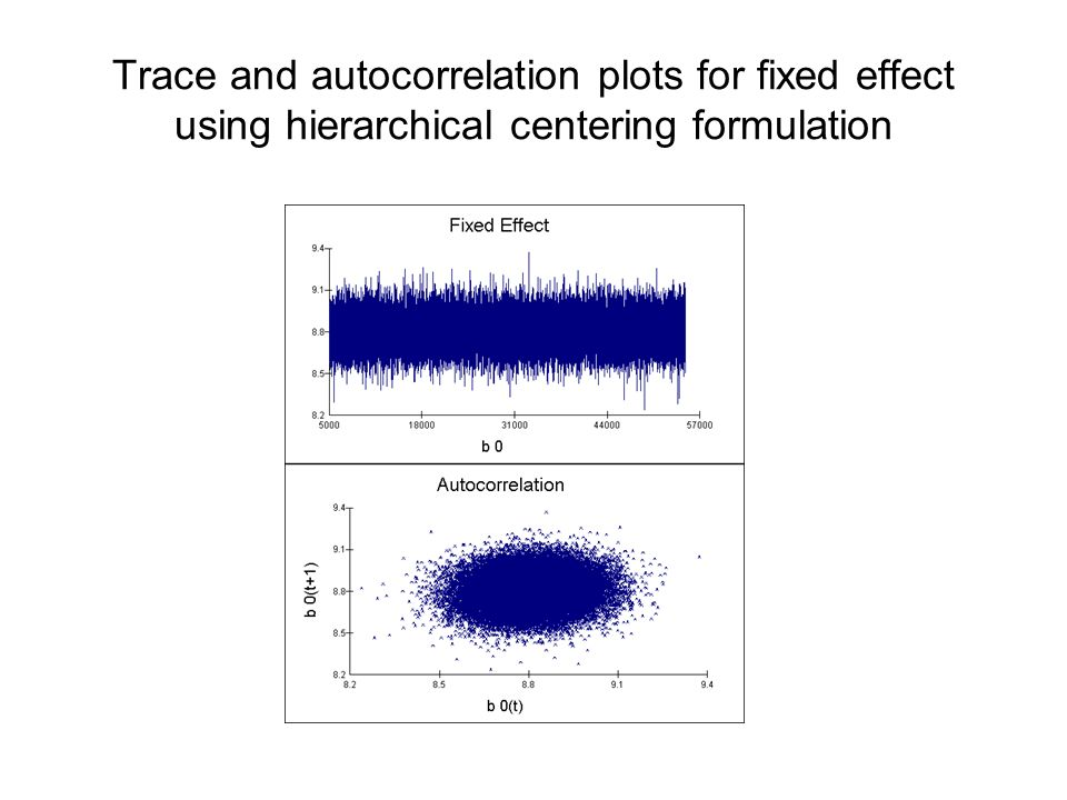 Trace and autocorrelation plots for fixed effect using hierarchical centering formulation