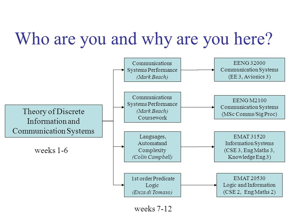 Who are you and why are you here? Theory of Discrete Information and Communication Systems weeks 1-6 Communications Systems Performance (Mark Beach) C