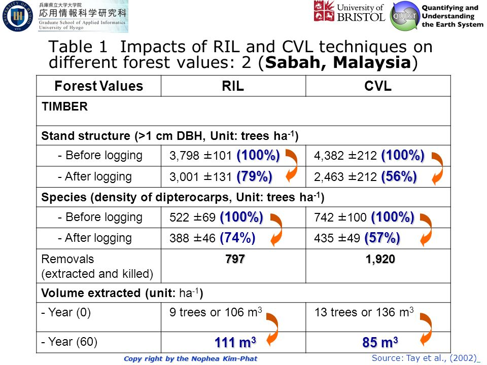 Copy right by the Nophea Kim-Phat Table 1 Impacts of RIL and CVL techniques on different forest values: 2 (Sabah, Malaysia) Forest ValuesRILCVL TIMBER Stand structure (>1 cm DBH, Unit: trees ha -1 ) - Before logging (100%) 3,798 ±101 (100%) (100%) 4,382 ±212 (100%) - After logging (79%) 3,001 ±131 (79%) (56%) 2,463 ±212 (56%) Species (density of dipterocarps, Unit: trees ha -1 ) - Before logging (100%) 522 ±69 (100%) (100%) 742 ±100 (100%) - After logging 388 ±46 (74%) (57%) 435 ±49 (57%) Removals (extracted and killed) 797 797 1,920 1,920 Volume extracted (unit: ha -1 ) - Year (0) 9 trees or 106 m 3 13 trees or 136 m 3 - Year (60) 111 m 3 111 m 3 85 m 3 85 m 3 Source: Tay et al., (2002)