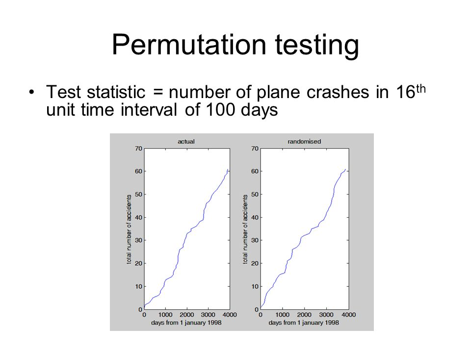 Permutation testing Test statistic = number of plane crashes in 16 th unit time interval of 100 days