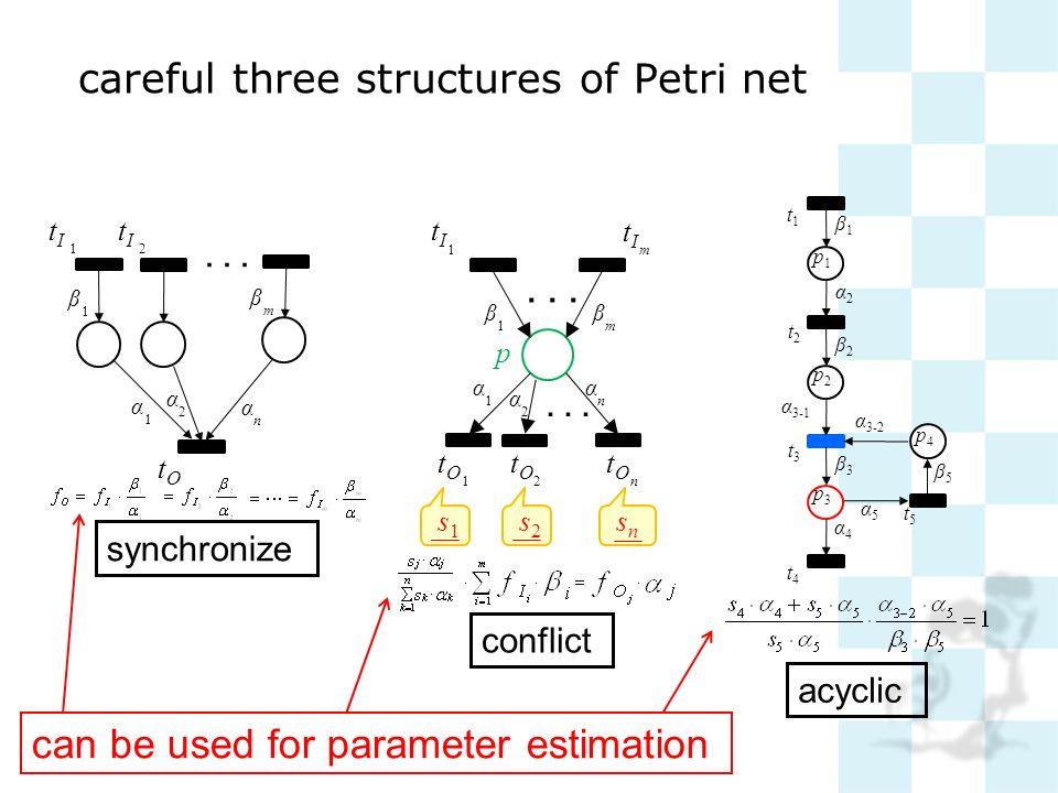 careful three structures of Petri net tItI 1 tItI 2 tOtO β 1 β m α 1 α n α 2 synchronize p tItI 1 tItI m tOtO 1 β 1 β m tOtO n α 1 α n α 2 tOtO 2 s1s1