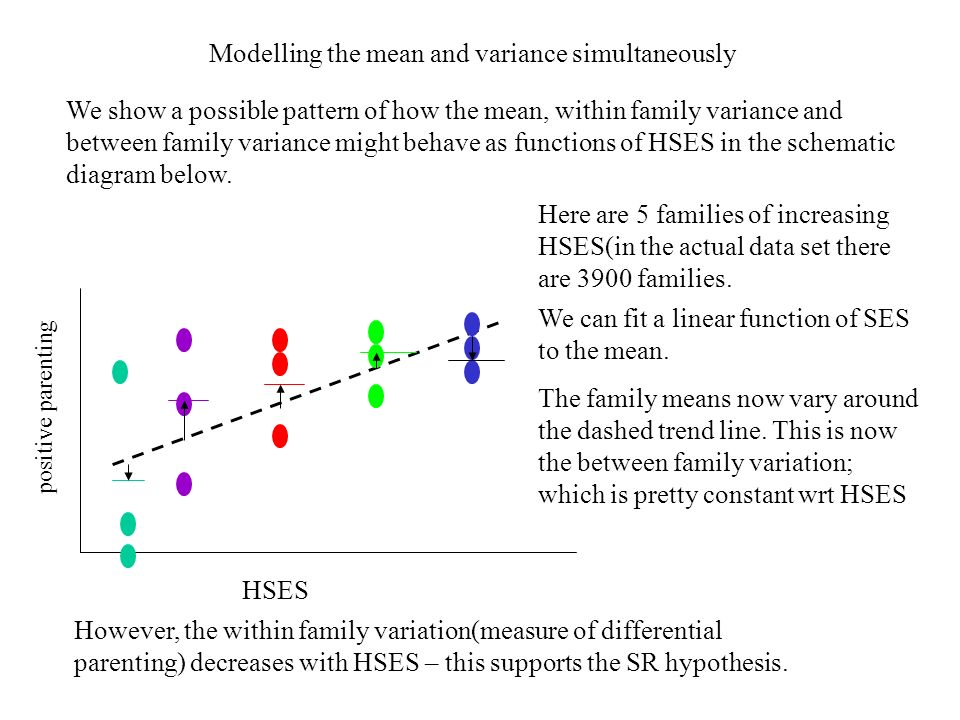 Modelling the mean and variance simultaneously We show a possible pattern of how the mean, within family variance and between family variance might behave as functions of HSES in the schematic diagram below.
