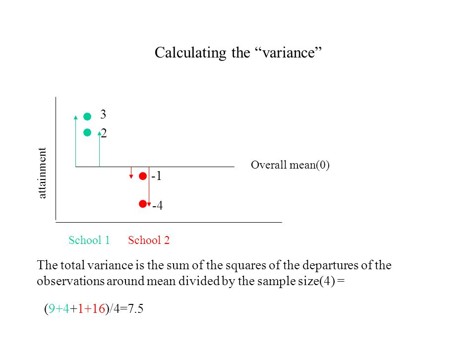 The variance of the school means around the overall mean 3 2 -4 attainment School 2School 1 Overall mean(0) 2.5 -2.5 The variance of the school means around the overall mean= Total variance =7.5 (2.5 2 +(-2.5) 2 )/2=6.25