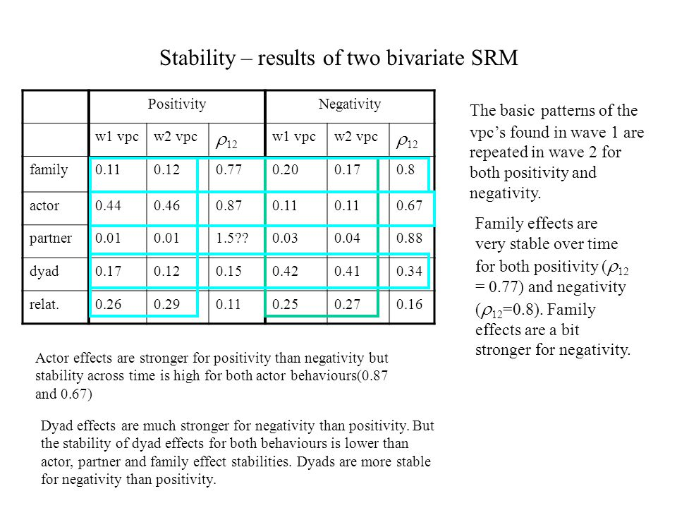 Stability – results of two bivariate SRM PositivityNegativity w1 vpcw2 vpc 12 w1 vpcw2 vpc 12 family actor partner dyad relat The basic patterns of the vpcs found in wave 1 are repeated in wave 2 for both positivity and negativity.