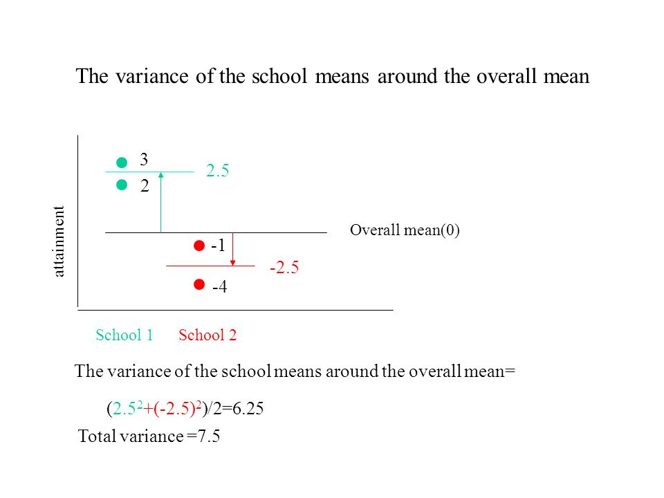 The variance of the pupils scores around their schools mean 3 2 -4 attainment School 2School 1 2.5 -2.5 The variance of the pupils scores around their schools mean= The variance of the school means around overall mean = (2.5 2 +(- 2.5) 2 )/2=6.25 Total variance =7.5=6.25+1.25 ((3-2.5) 2 + (2-2.5) 2 + (-1-(-2.5)) 2 + (-4-(-2.5)) 2 )/4 =1.25