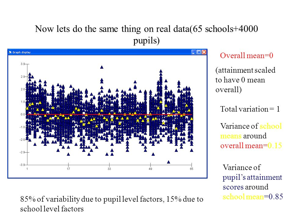 Now lets do the same thing on real data(65 schools+4000 pupils) Overall mean=0 (attainment scaled to have 0 mean overall) Variance of school means around overall mean=0.15 Variance of pupils attainment scores around school mean=0.85 Total variation = 1 85% of variability due to pupil level factors, 15% due to school level factors