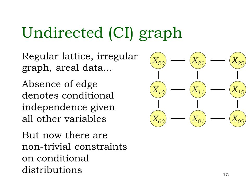 15 Undirected (CI) graph X 20 X 21 X 22 X 00 X 01 X 02 X 10 X 11 X 12 Absence of edge denotes conditional independence given all other variables But n