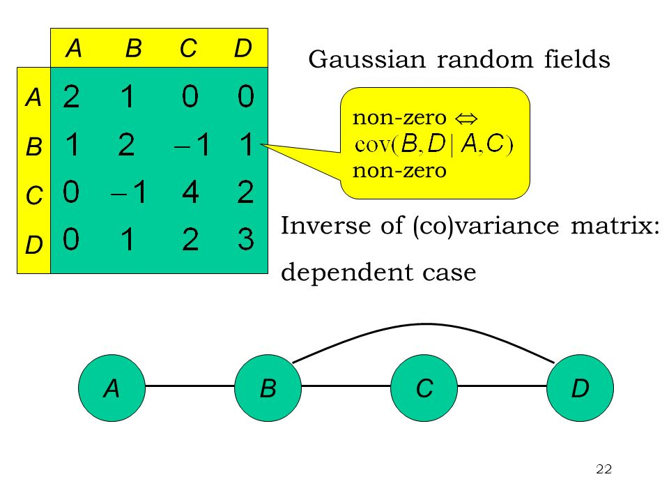 22 Inverse of (co)variance matrix: dependent case ABCD non-zero A B C D ABCDABCD Gaussian random fields