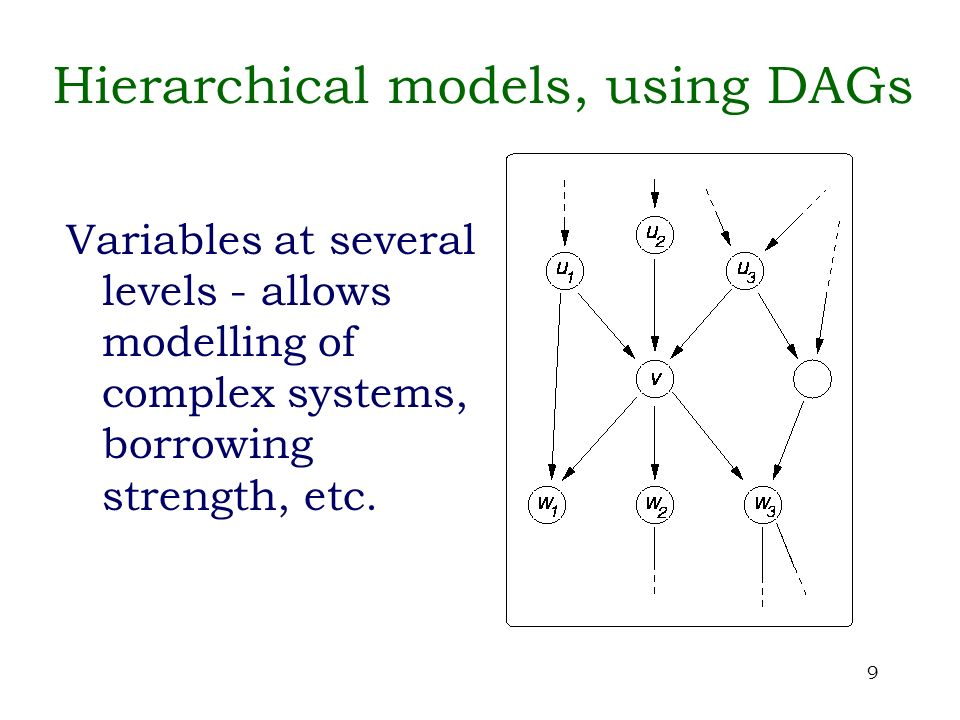 10 Modelling with undirected graphs Directed acyclic graphs are a natural representation of the way we usually specify a statistical model - directionally: disease symptom past future parameters data …… whether or not causality is understood.