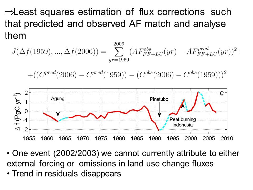 Least squares estimation of flux corrections such that predicted and observed AF match and analyse them One event (2002/2003) we cannot currently attribute to either external forcing or omissions in land use change fluxes Trend in residuals disappears